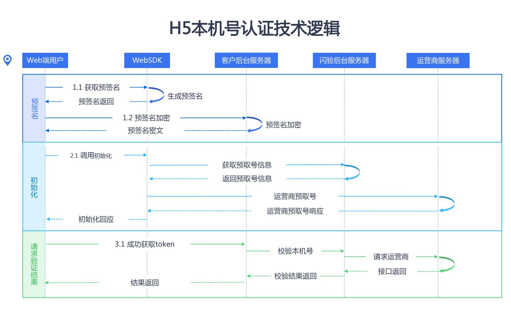 H5本机号认证技术逻辑.jpg
